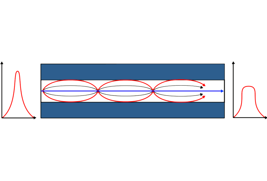 Multi-mode Transmission