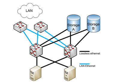 What is Fibre Channel over Ethernet (FCoE)?