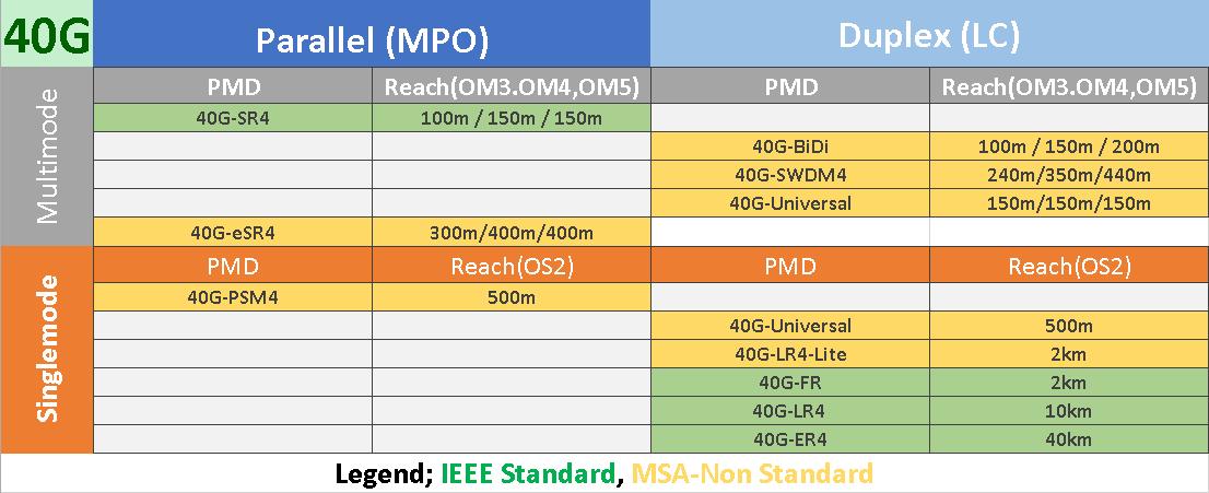 40G Ethernet Standards