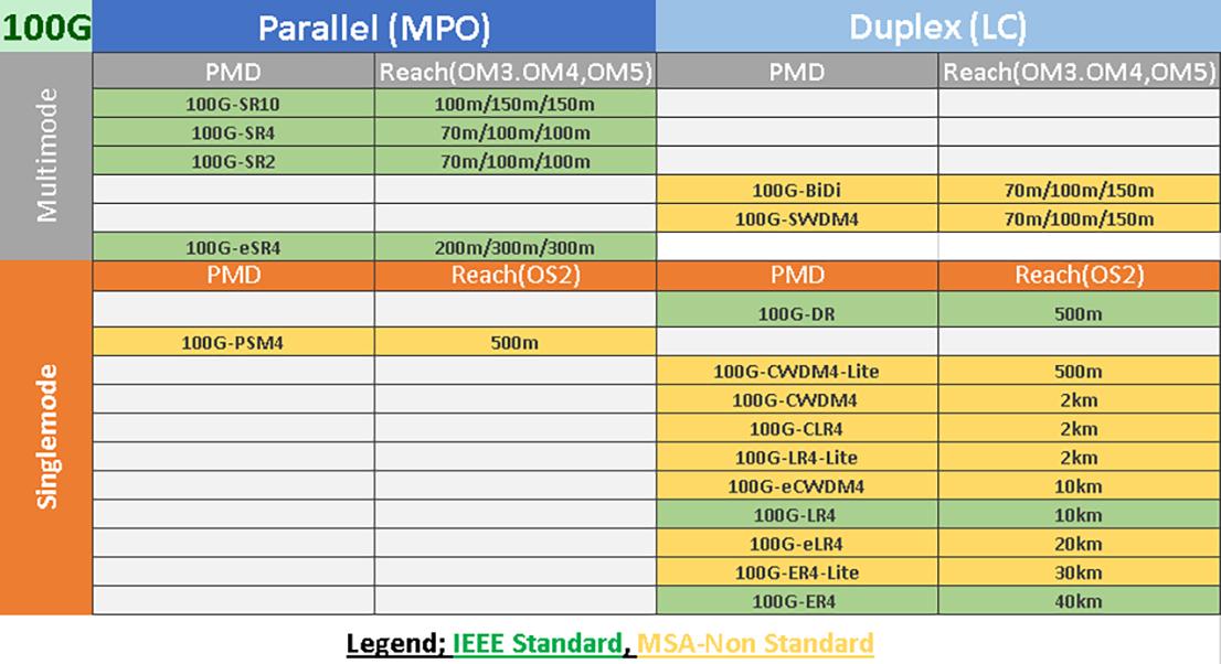 100G Ethernet Standards