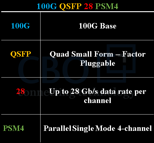 5_PSM4-CWDM4-Most-Promising-Solution-for-100G-Ethernet.png