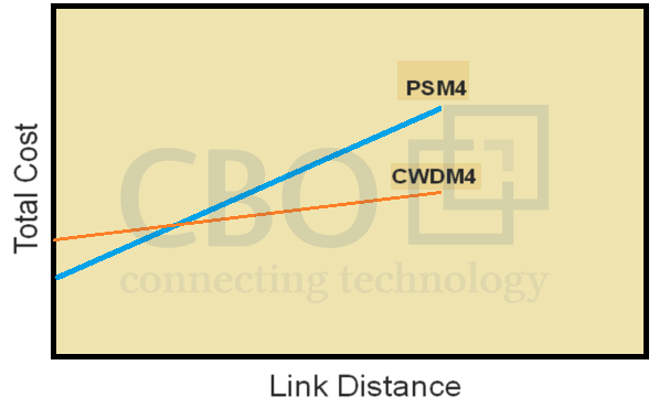 7_PSM4-CWDM4-Most-Promising-Solution-for-100G-Ethernet.png