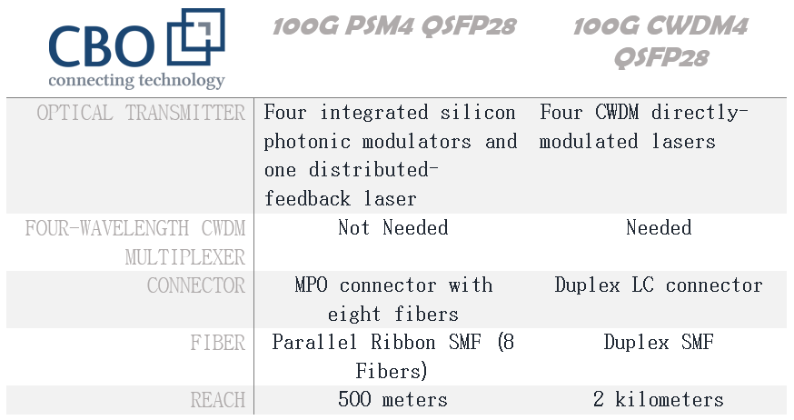 8_PSM4-CWDM4-Most-Promising-Solution-for-100G-Ethernet.png