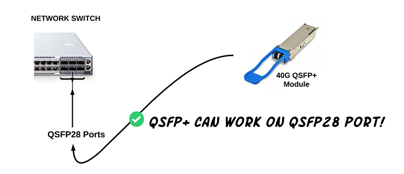 Can We Use the QSFP Optics with QSFP28 Ports