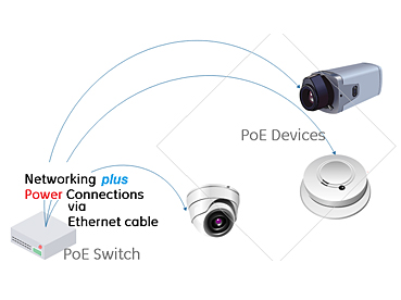 Basic Facts about Power Over Ethernet (PoE)