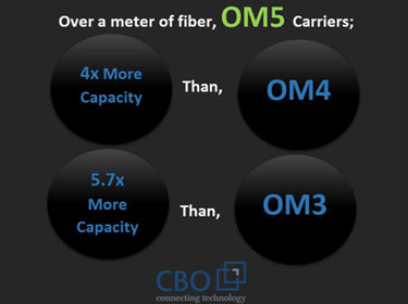 Meet OM5 - The Green Revolution in Fiber Optics Technology!
