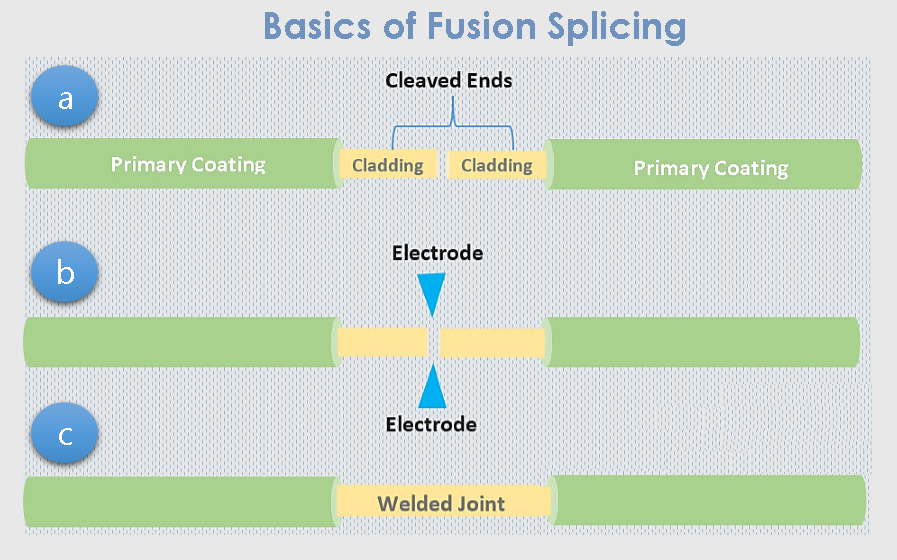 mechanical_splicing_vs_fusion_splicing-1.png