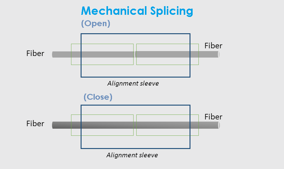 mechanical_splicing_vs_fusion_splicing-2.png