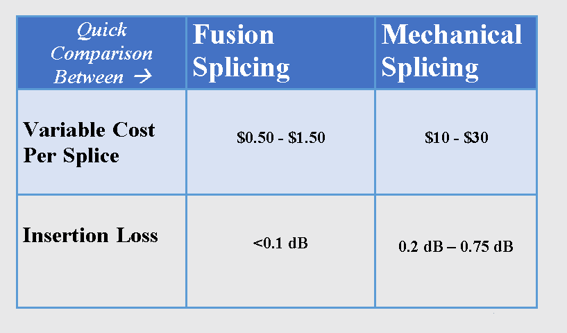 mechanical_splicing_vs_fusion_splicing-3.png