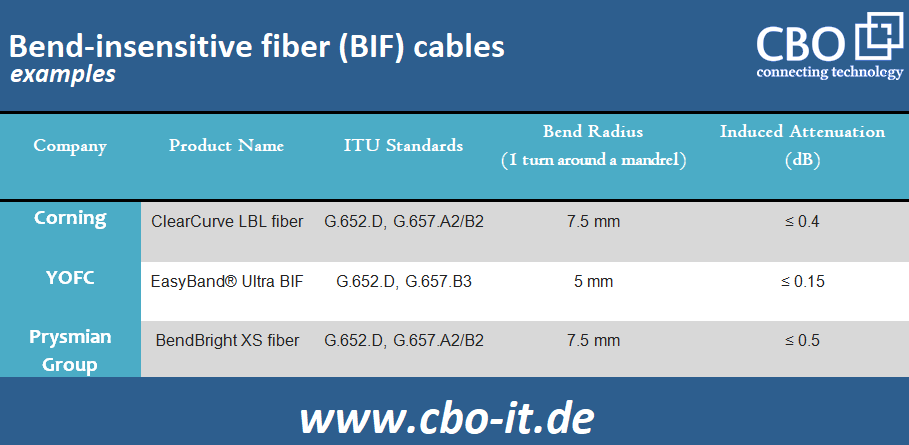 5-Possible-Optical-Fiber-Cables-for-5G-Networks_2.png
