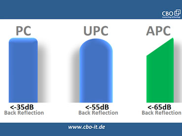 APC Vs. PC Vs. UPC – What's the Difference?