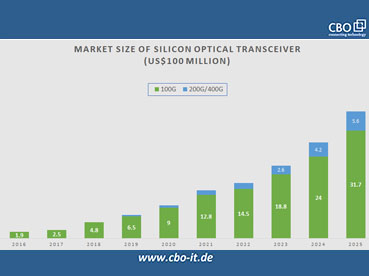 The Case of Silicon Photonics Vs. Laser in 100G Sector